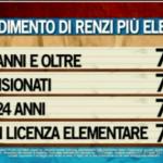 Dove colpisce la propaganda: le fasce sociali di maggior consenso verso Renzi