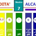 La rivoluzione scientifica dell'equilibrio acido-base